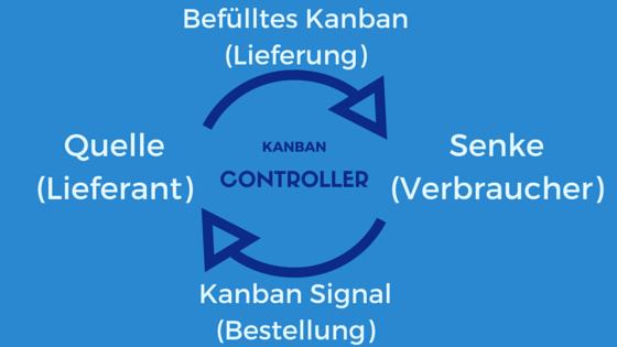 Kanban Controller Infografik